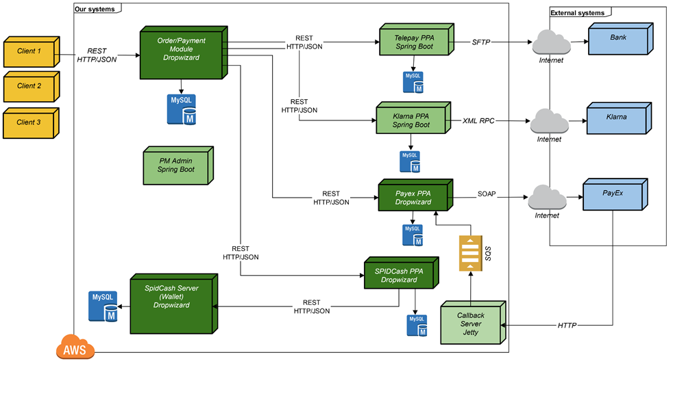 Architecture on Mvc Architecture Diagram Example