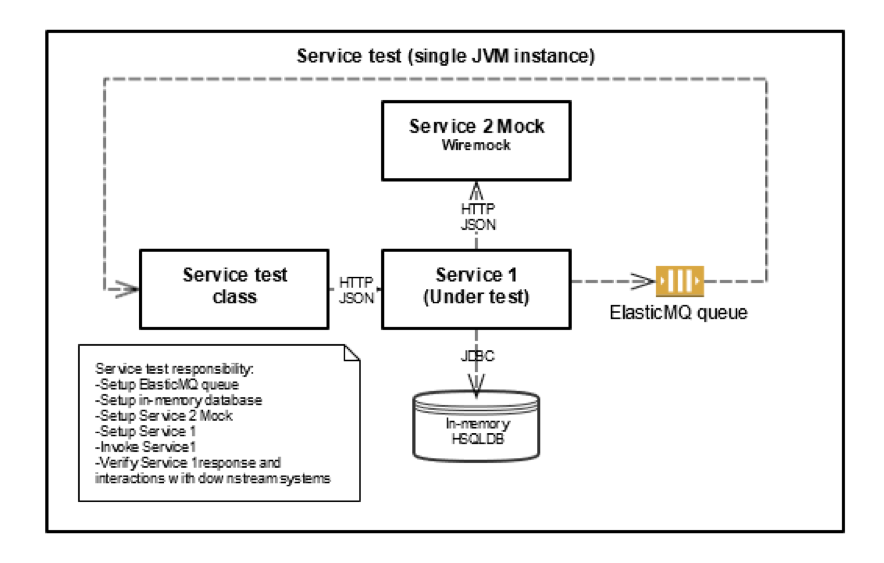 Figure 2: Service test component diagram