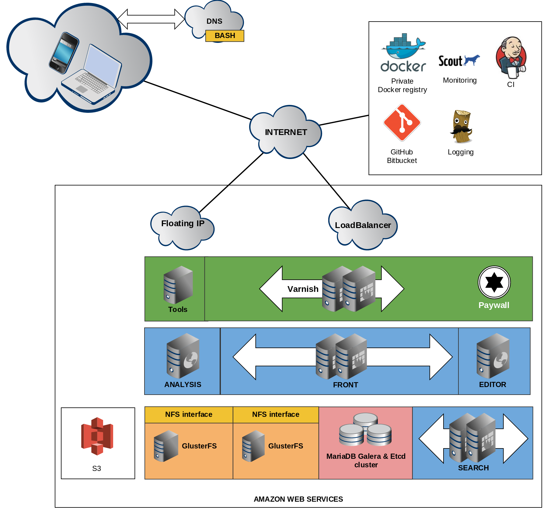 NWT Architecture 2015 v1.0a