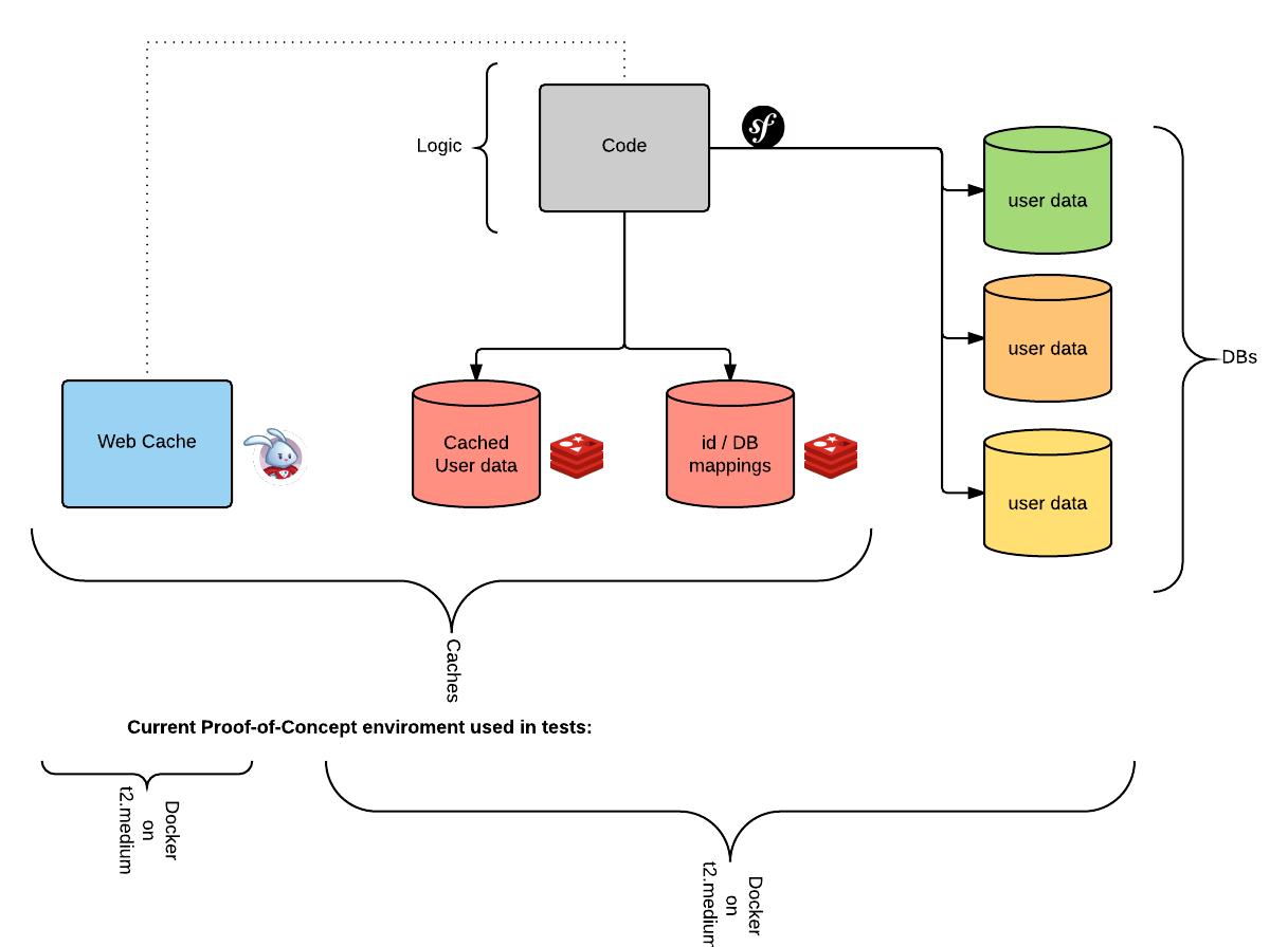core-API flow - architecture (art)