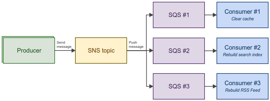 Amazon SNS + SQS