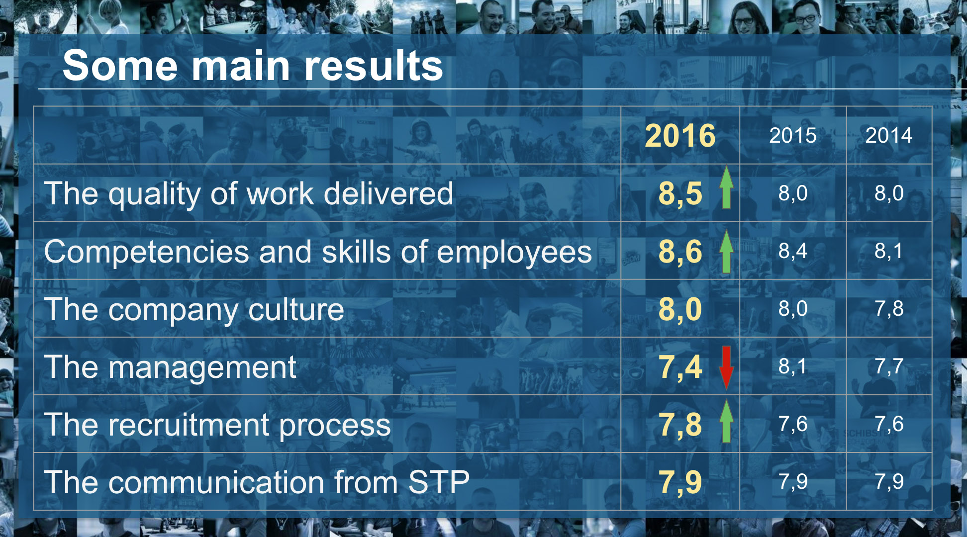 Partners rate the quality of work as well as the competencies and skills of the employees in Schibsted Tech Polska higher than before.