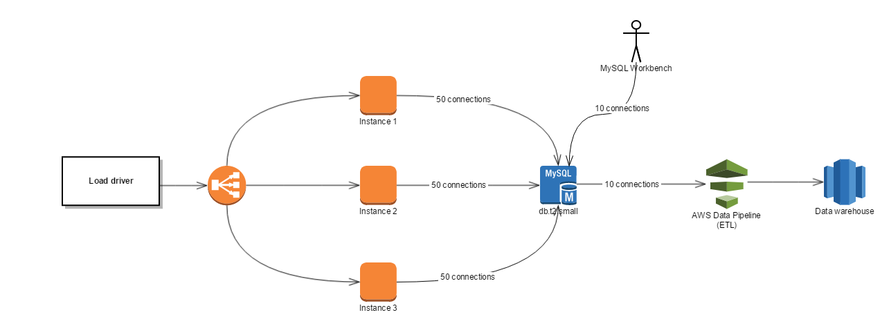 RDS Database Connection Pooling with Tomcat JDBC ...