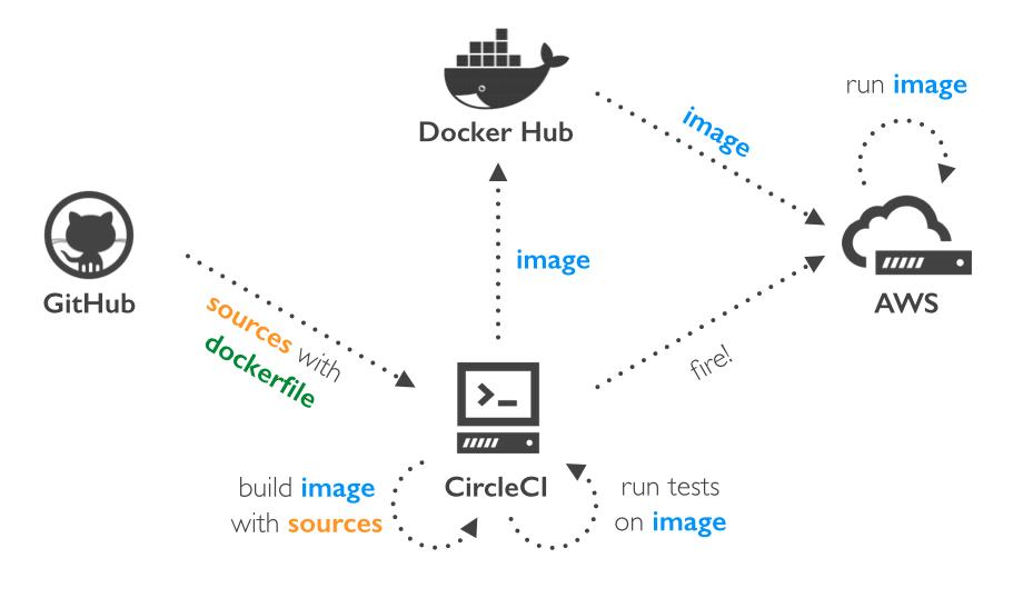 How We Used Docker To Deploy Schibsted Pl