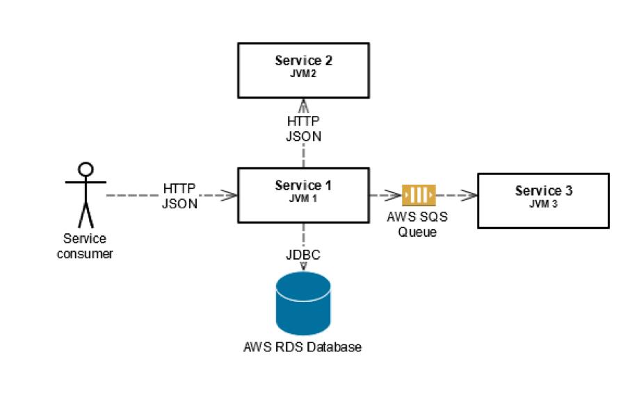 Mocking Amazon SQS with ElasticMQ