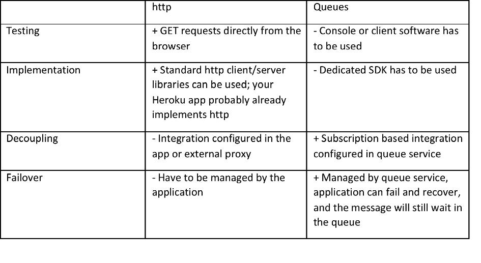 Business application on Heroku in 9 simple steps